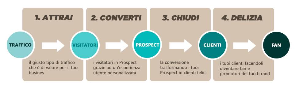 Inbound Marketing: Metodologia