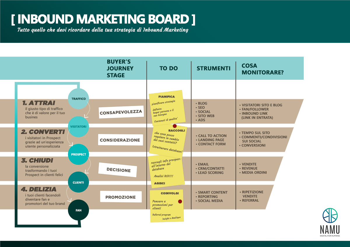 Inbound Marketing: infografica