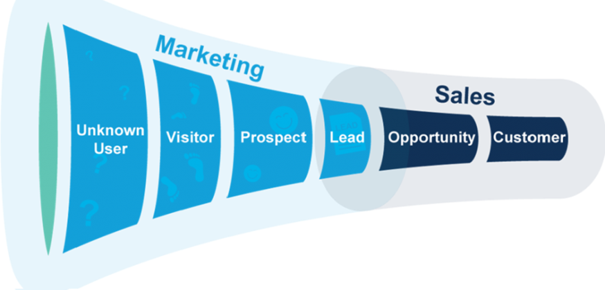 Strategia di vendite: Funnel Smarketing